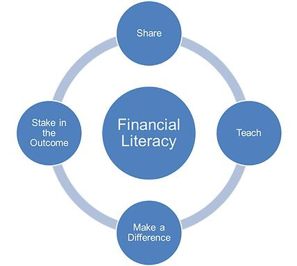 Financial ownership and esops