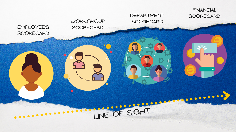 Employees Scorecard for line of sight financials