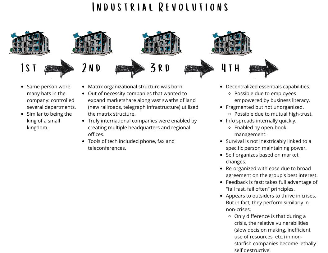 Industrial Revolutions-1