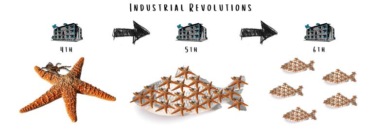 Industrial Revolutions-2