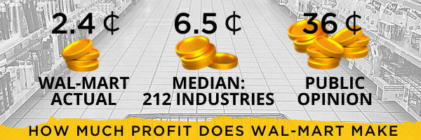 hOW mUCH pROFT dOES wAL-mART mAKE
