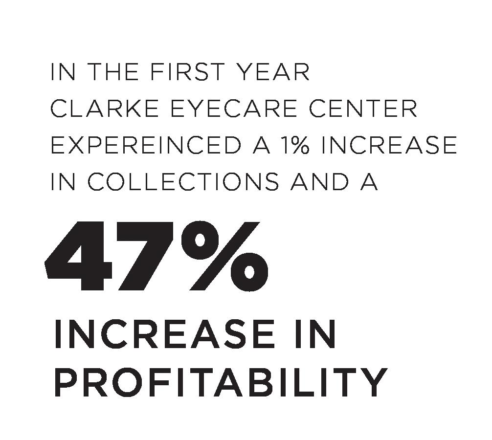 Clarke Eye Care Stats