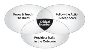 Process-Circles-1