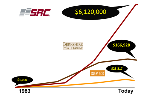 SRCstockprices