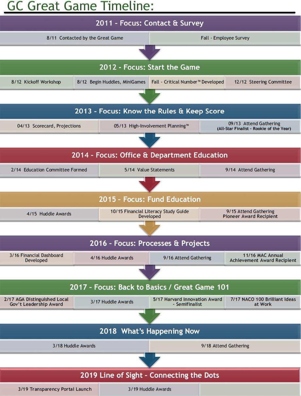 timeline updated