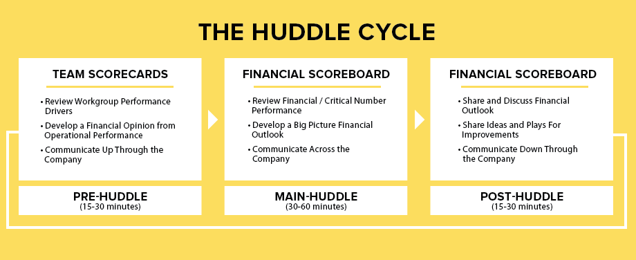 The Huddle Cycle